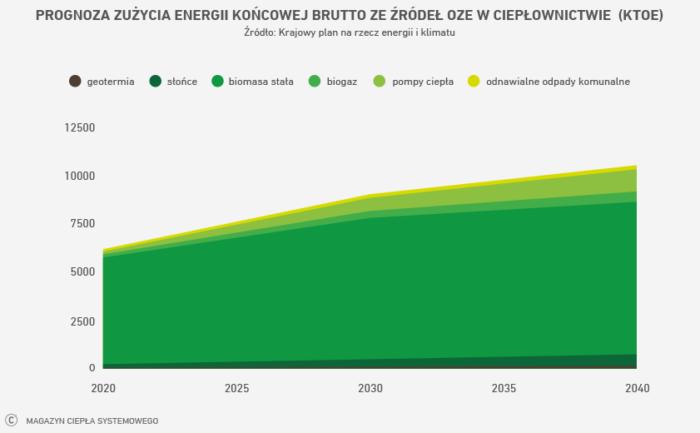 Prognoza zużycia energii końcowej brutto zeźródeł OZE wciepłownictwie